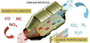 catalisadores para carros